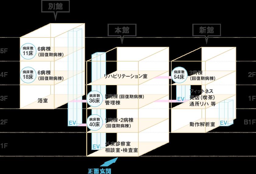 誠愛リハビリテーション病院 フロアマップ図