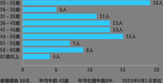 看護職員の年齢別人員構成・看護師出身校割合