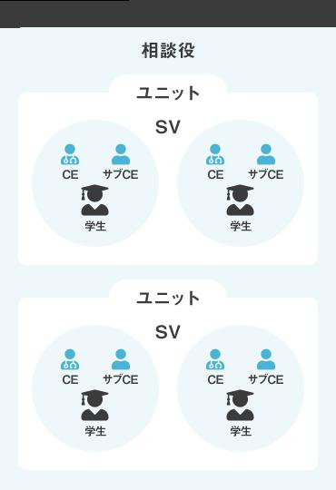 長期臨床実習の人員配置図